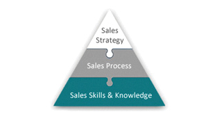 Define Success Pyramid Built on Sales Skills & Knowledge, Sales Process and Sales Strategy