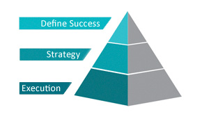 Define Success Pyramid - built on execution and strategy