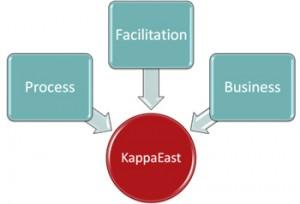 Why Kappa East